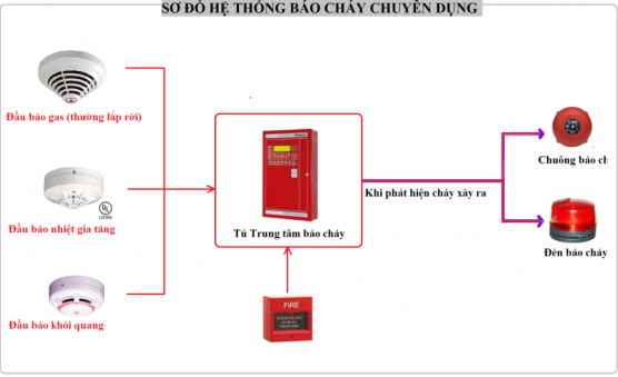 https://thietbicuuhoa.vn/images/2013/10/so-do-he-thong-pccc.png