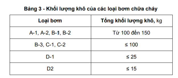 https://thietbicuuhoa.vn/images/2021/06/khoi-luong-kho-cua-cac-loai-may-bom-chua-chay-1.png